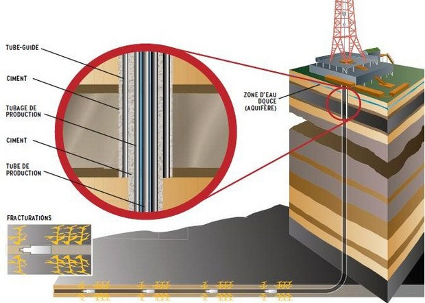 fracturation  fracking  fracturation hydraulique  hydrofracturation
